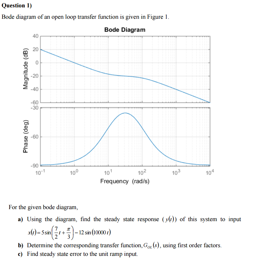 Bode diagram of an open loop transfer function is