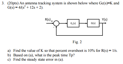 Solved: An Antenna Tracking System Is Shown Below Where Gc