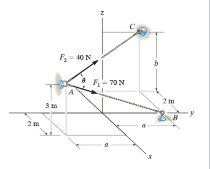 solved  determine the magnitude of the projection of the f