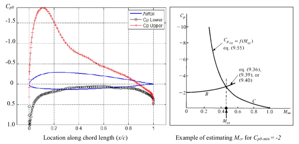 Solved: Estimation Of Critical Mach Number And Lift Coeffi