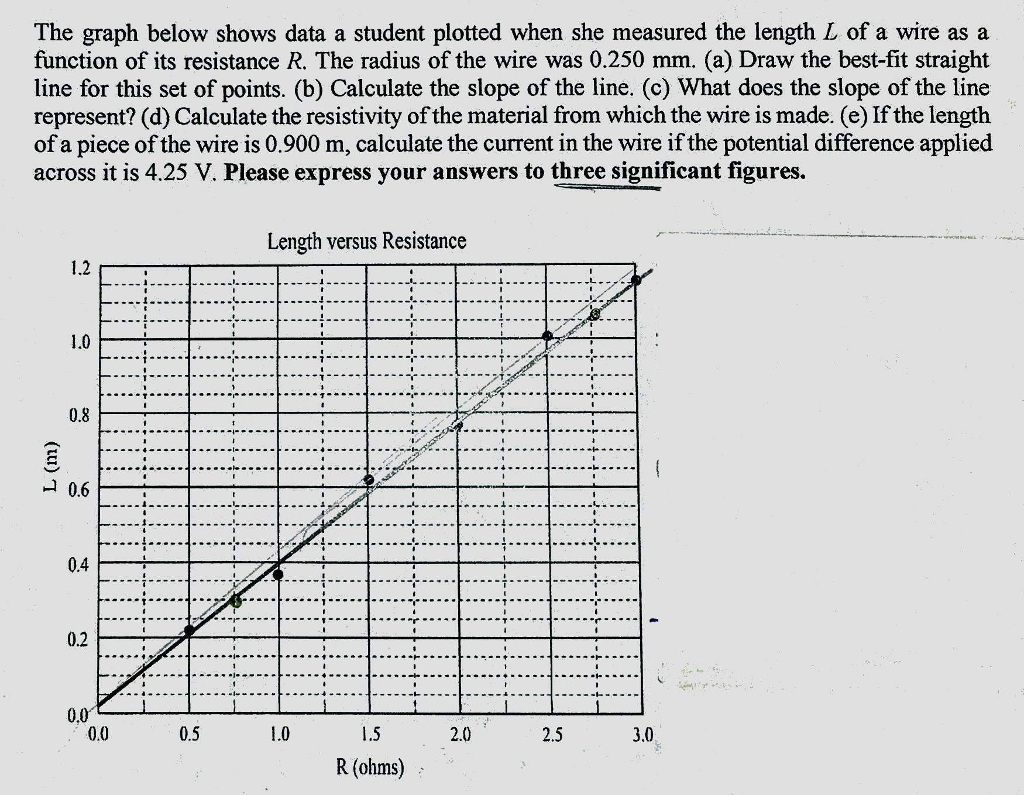 Solved: The Graph Below Shows Data A Student Plotted When ...