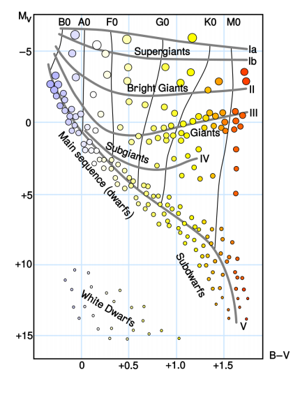 Solved Use The Hertzsprung Russell Hr Diagram In Figure