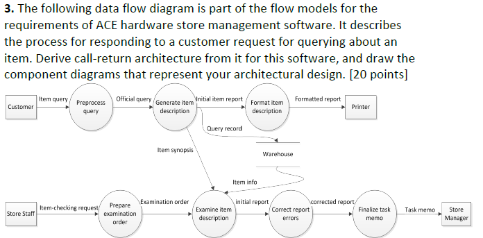 Solved the following data flow diagram is part of the flo the following data flow diagram is part of the flow models for the requirements ccuart Image collections
