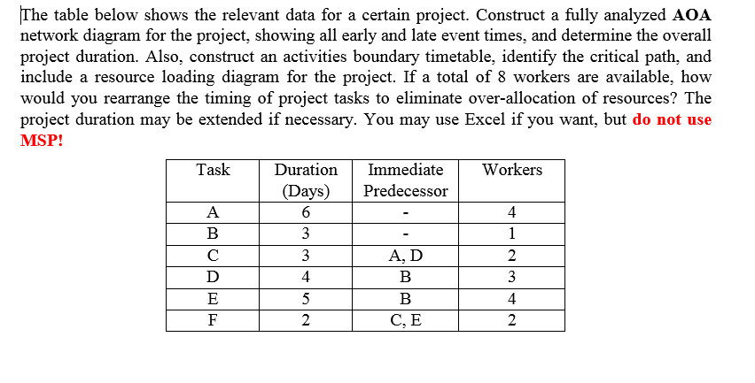 Solved the table below shows the relevant data for a cert image for the table below shows the relevant data for a certain project construct a ccuart Image collections