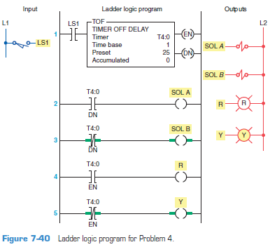 Solved Study The Ladder Logic Program In Figure 7 40 And