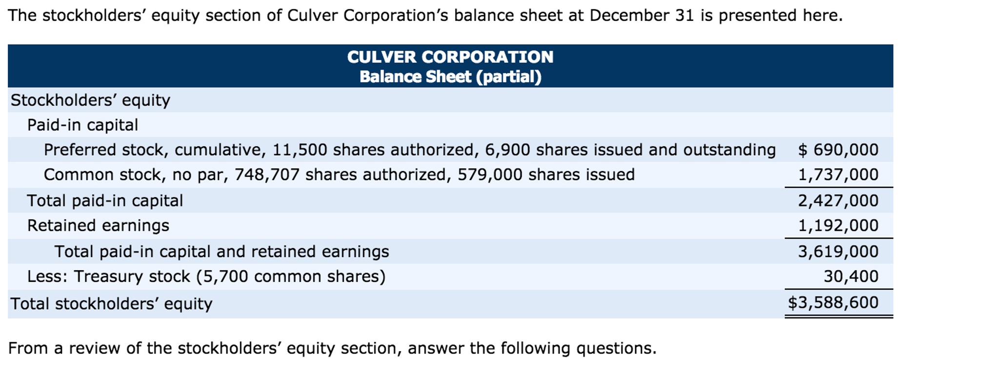 Solved: (a) How Many Shares Of Common Stock Are Outstandin