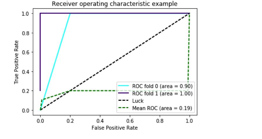 Solved: 10 Fold Plot ROC With Many Classifers Python3 6 I