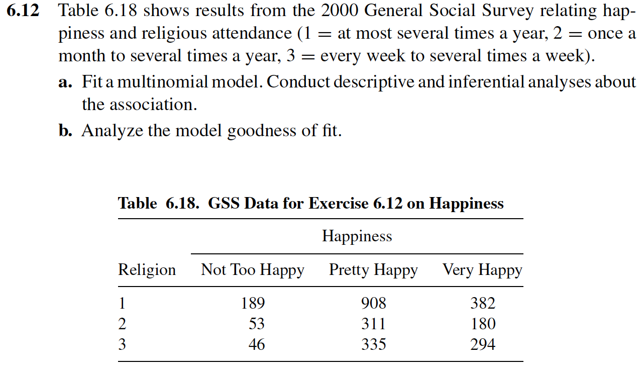 6.12 Table 6.18 shows results from the 2000 General Social Survey relating  hap- piness and