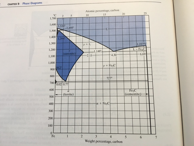 Using The Fe?Fe3C Phase Diagram In The Textbook (F... | Chegg.com