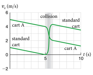Solved a 1 kg standard cart collides with a cart a of unk a 1 kg standard cart collides with a cart a of unknown inertia both carts appear to be rolling with significant wheel friction because their velocities ccuart Choice Image