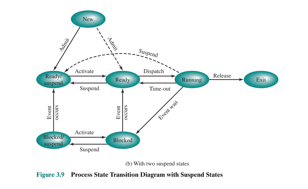 Solved Consider The State Transition Diagram Of Figure 3