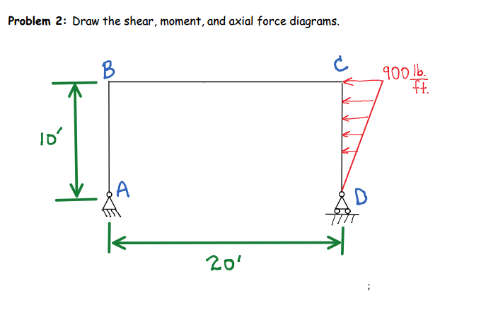solved problem 2 draw the shear moment and axial force rh chegg com