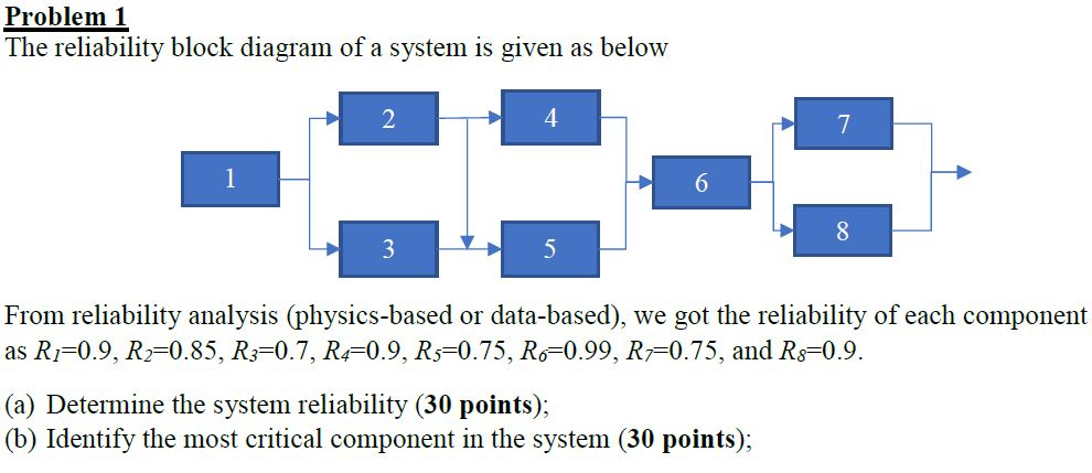 reliability block diagram 2 out of 3 problem 1 the reliability block diagram of a syste chegg com  problem 1 the reliability block diagram