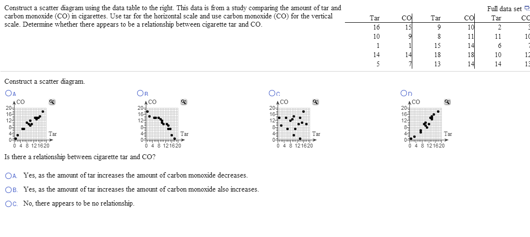 Solved construct a scatter diagram using the data table t construct a scatter diagram using the data table t ccuart Gallery