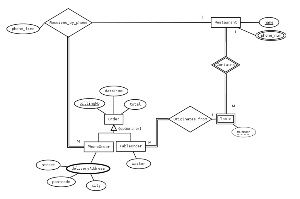 Solved: (1) Translate The Enhanced Entity-Relationship Dia ...