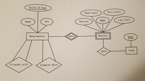 Solved Convert The Er Diagram Into Tables Be Sure To Ind