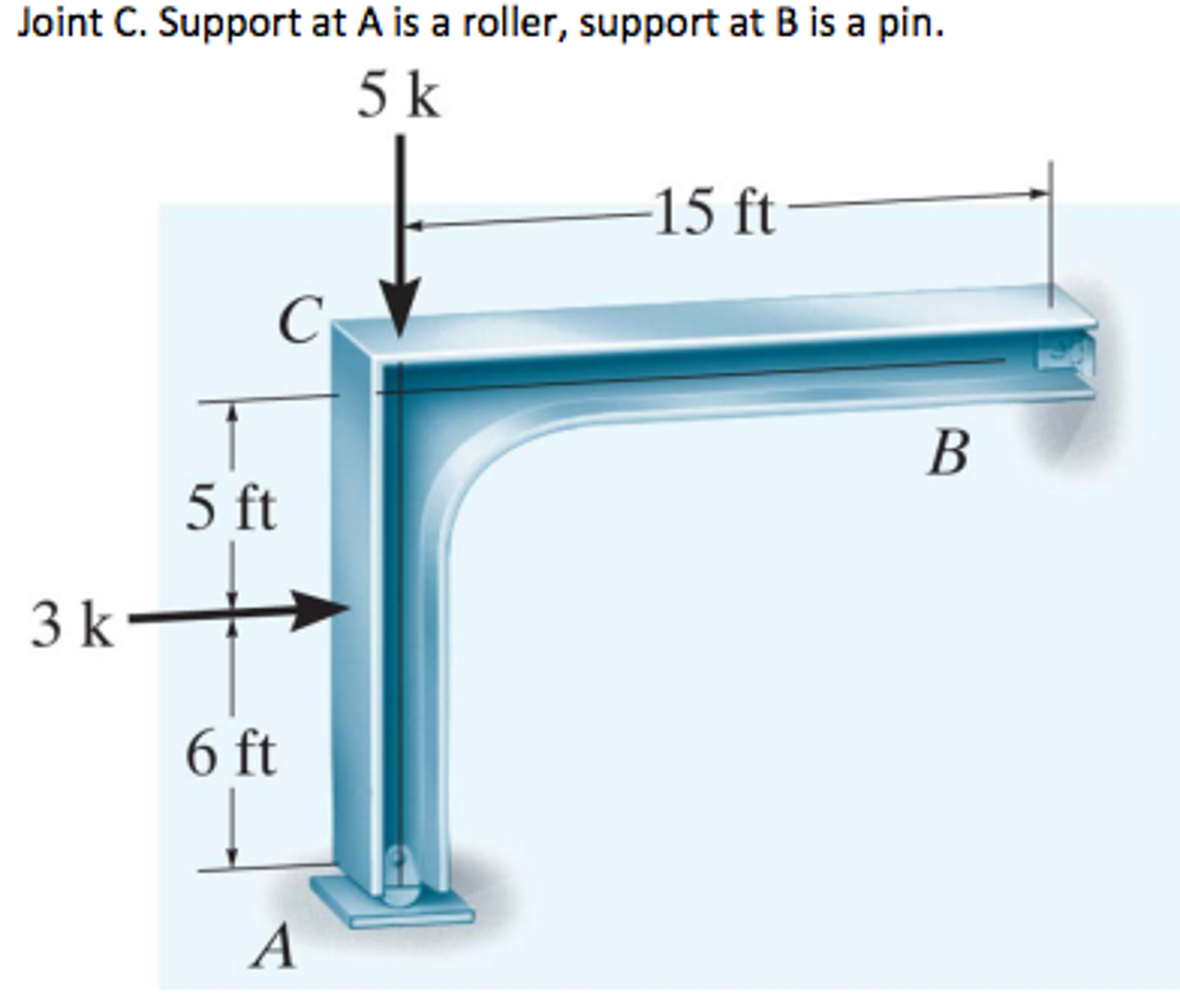 Solved Draw The Shear And Moment Diagrams Of Frames S Diagram For
