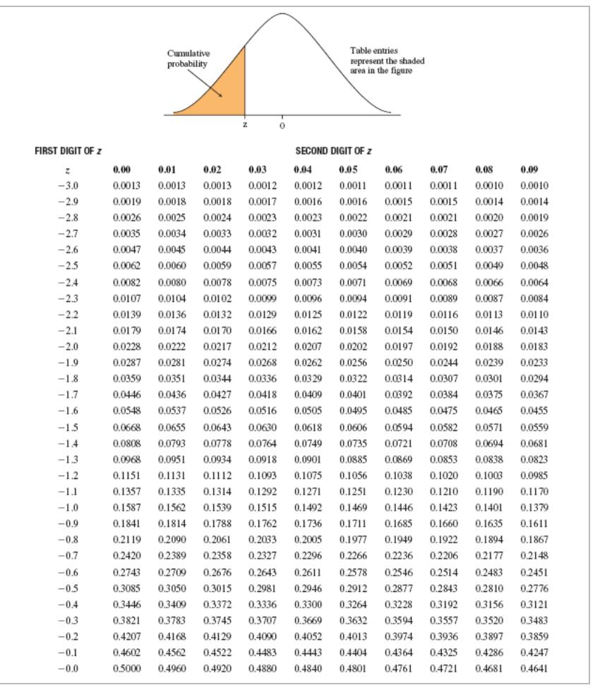 Solved This Questinn 1 Nt Cumulative Standardized Normal