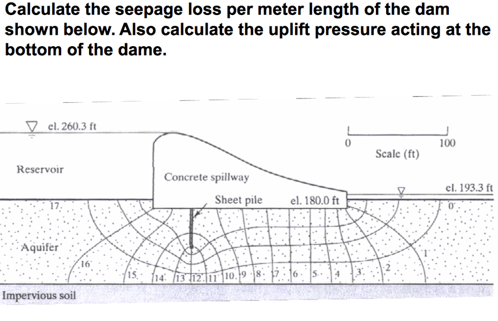 calculate the seepage loss per meter length of the dam shown below also calculate the