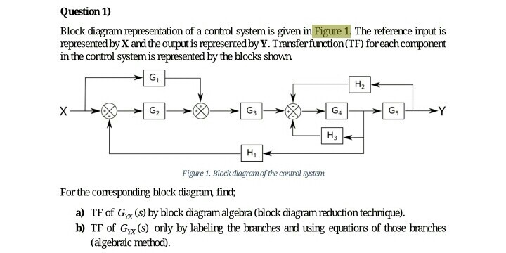 Solved Block Diagram Representation Of A Control System I