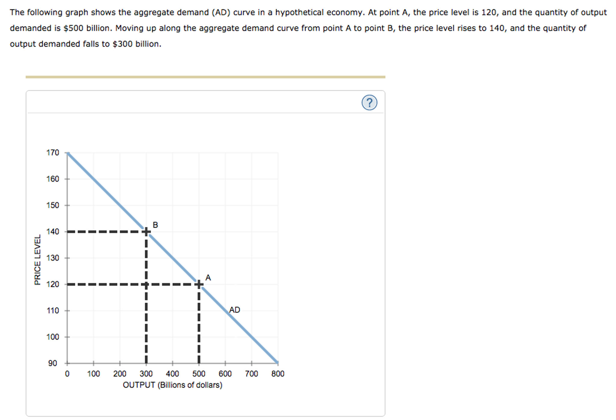 Solved: The Following Graph Shows The Aggregate Demand (AD ...