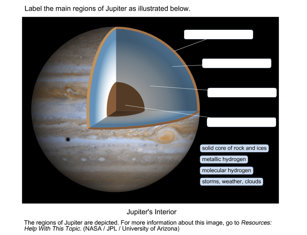 Delightful Label The Main Regions Of Jupiter As Illustrated Below Solid Core Of Rock  And Ices Metallic