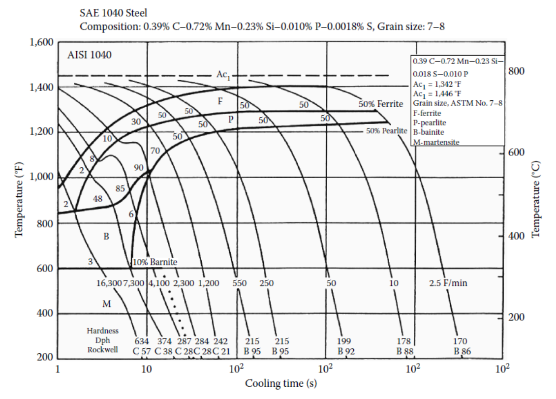 Cct diagram 1040 steel wiring diagram database can someone please help me out with this i am com chegg com rh chegg com hardening stainless steel diagram cct diagram 4140 steel ccuart Choice Image