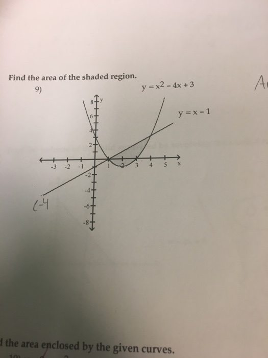 solved find the area of the shaded region y x 2 4x 3 chegg com