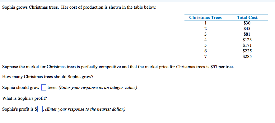 Solved: Sophia Grows Christmas Trees. Her Cost Of Producti