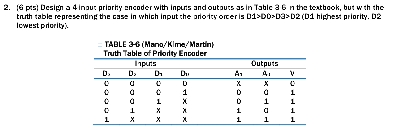 solved design a 4input priority encoder with inputs and