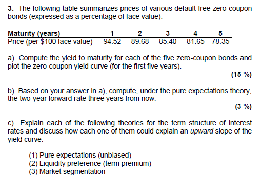 Coupons in the financial terms