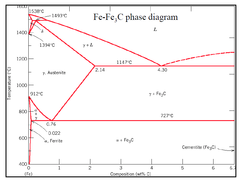 Solved Using The Fe F3c Phase Diagram And Ttt Diagram Giv