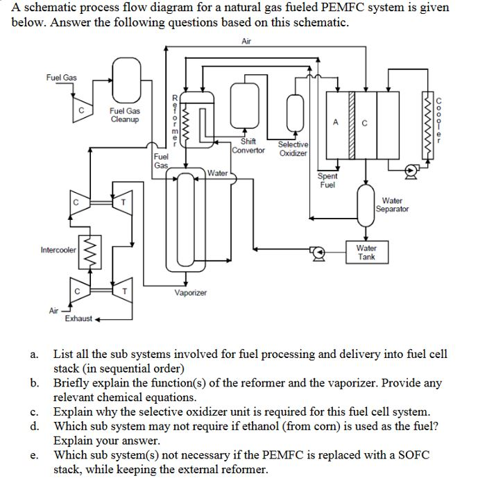 Solved: A Schematic Process Flow Diagram For A Natural Gas ... on