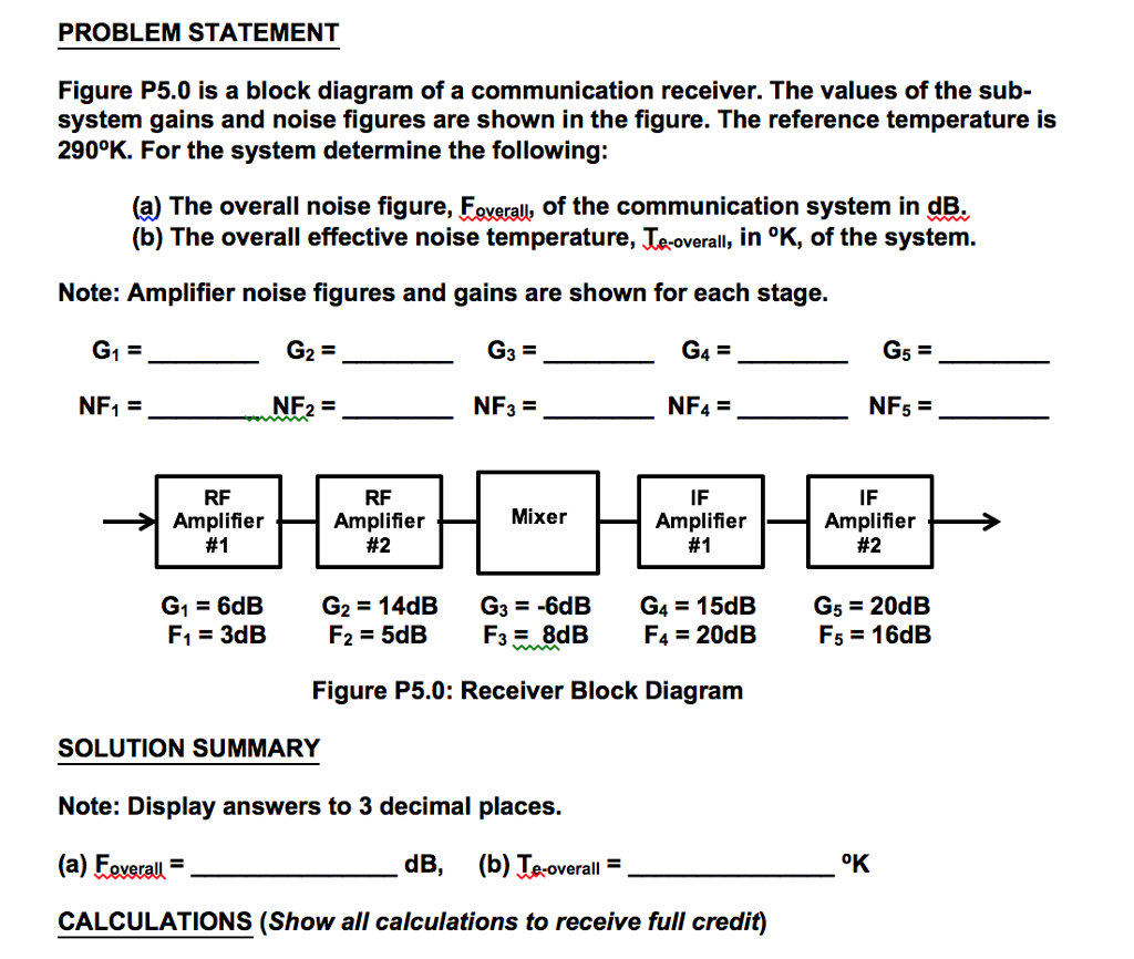 PROBLEM STATEMENT Figure P5.0 is a block diagram of a communication  receiver. The
