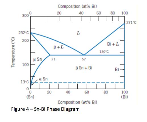 solved question 7 using the sn bi phase diagram figure. Black Bedroom Furniture Sets. Home Design Ideas