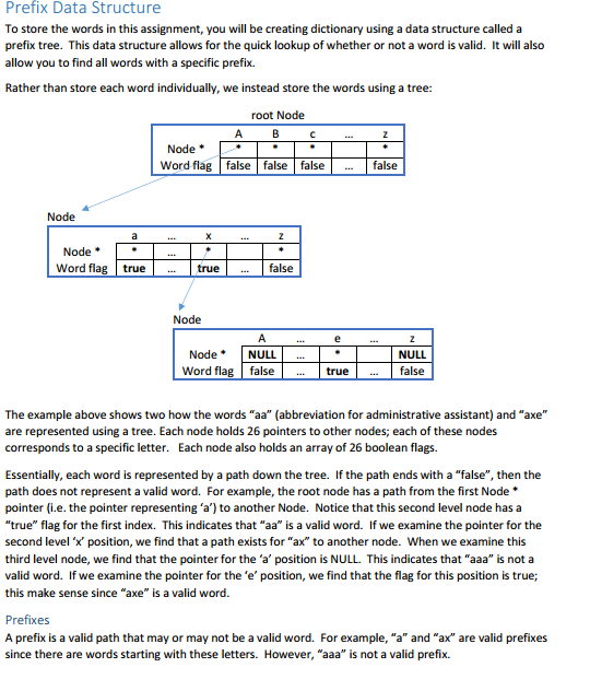 Prefix Data Structure To Store The Words In This Assignment You Will Be Creating Dictionary
