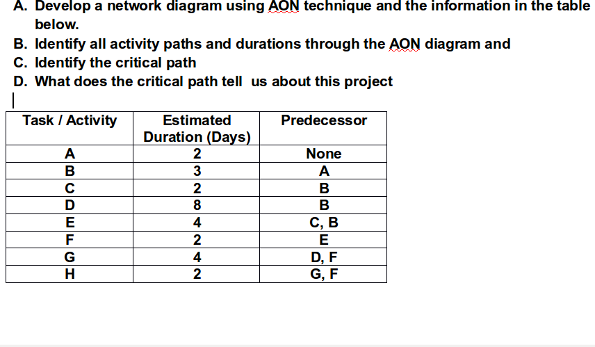 Solved a develop a network diagram using aon technique a a develop a network diagram using aon technique and the information in the table below ccuart Choice Image