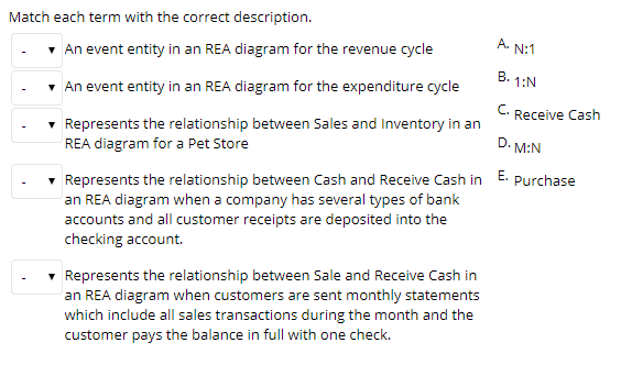 Solved match each term with the correct description a an match each term with the correct description a an event entity in an rea diagram ccuart Gallery