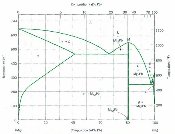 Lead magnesium phase diagram electrical drawing wiring diagram lead magnesium phase diagram images gallery ccuart Choice Image