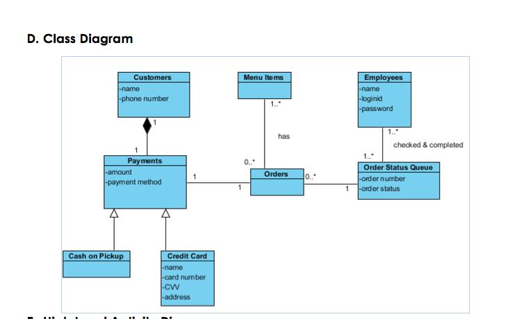 """1.) Create A State Machine Diagram For """"credit Car ..."""