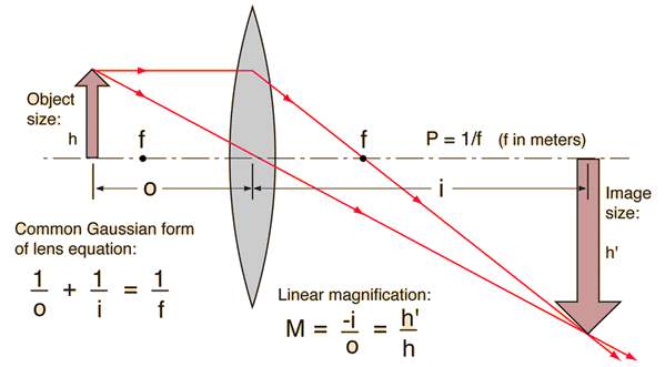 Ray Diagram Lens Equation