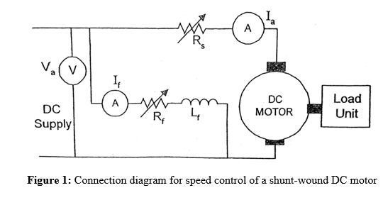 Solved  For Speed Control Of Shunt Wound Dc Motor Experime