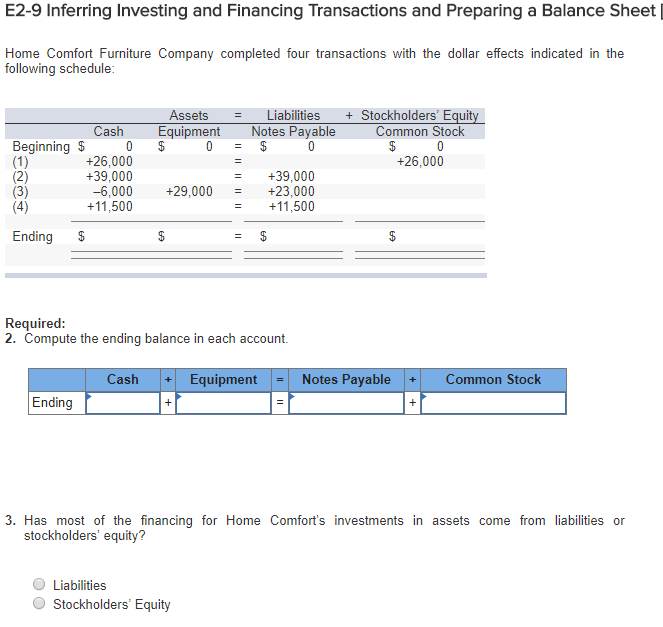 E2 9 Inferring Investing And Financing Transactions Preparing A Balance Sheet Home Comfort