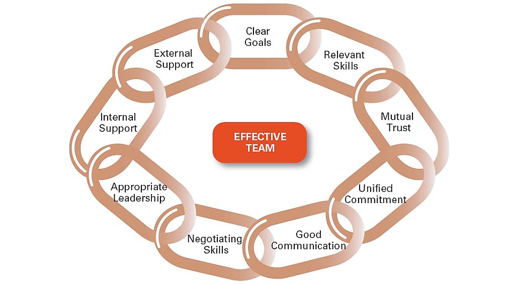 the leadership characteristics
