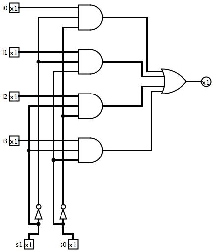 4x1 Mux Logic Diagram