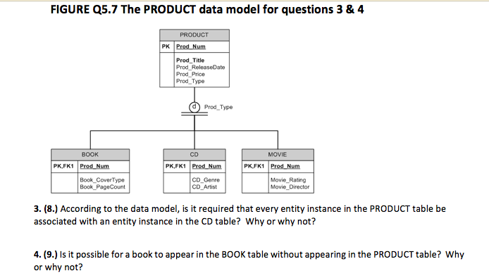 Solved: FIGURE Q5 7 The PRODUCT Data Model For Questions 3