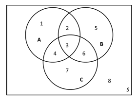 venn diagram of states of matter solved: use a venn diagram to verify that . the venn diagr ... venn diagram of space #2