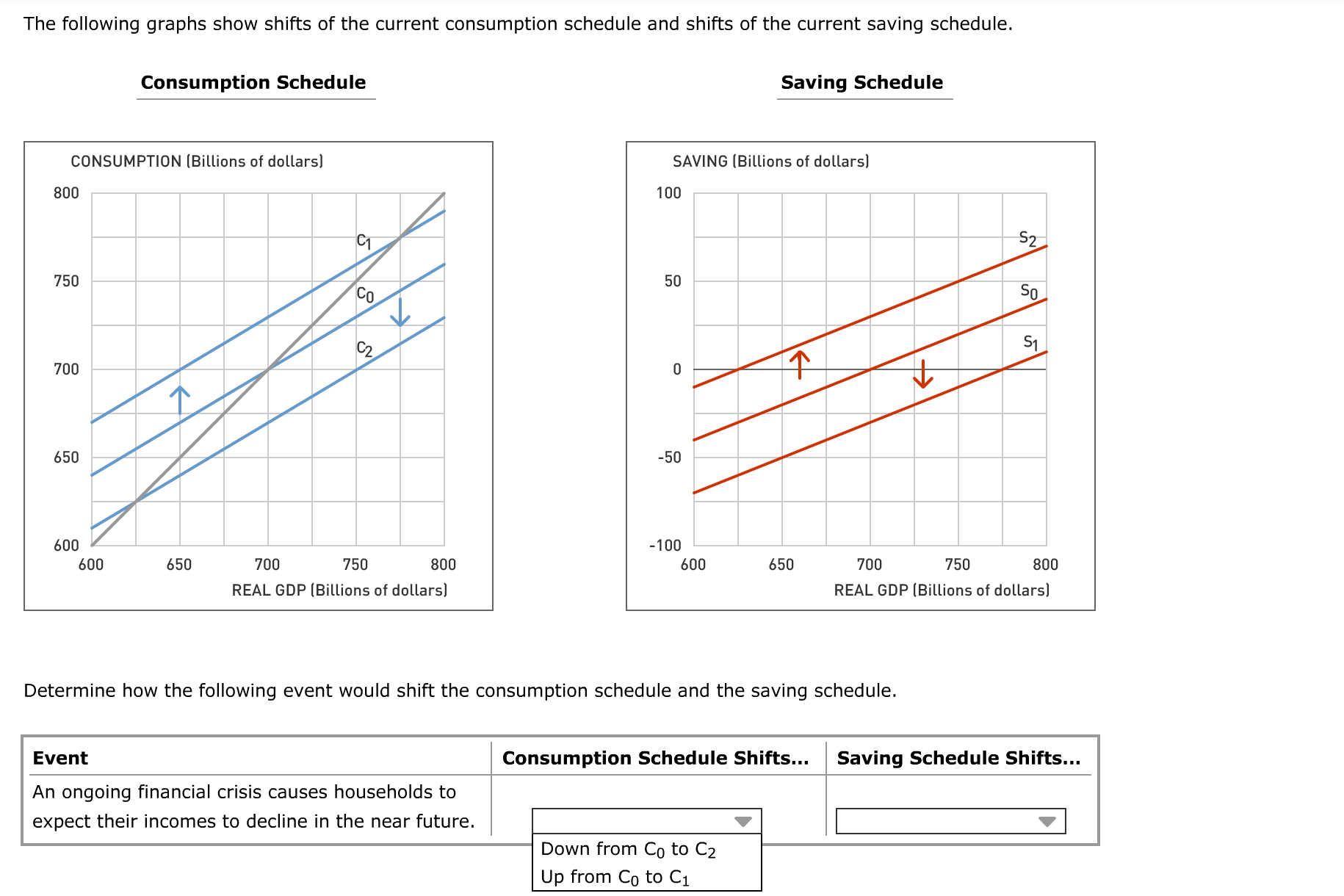 solved the following graphs show shifts of the current co