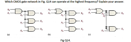 Which CMOS gate network in Fig. can operate at th