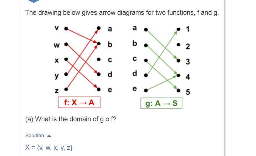 solved the drawing below gives arrow diagrams for two fun
